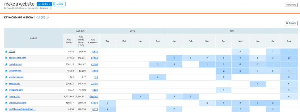 SEMrush - Make A Website Ad History Overview
